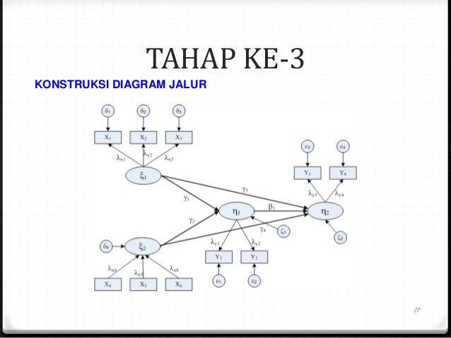 Metode alternatif pls konstruksi diagram jalur 17 ccuart Images