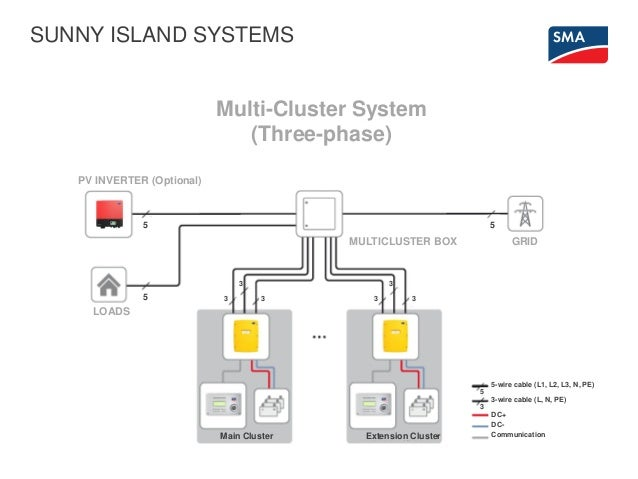 how to deploy energy storage technology at the enterprise level case study 14 638?cb=1480417086 how to deploy energy storage technology at the enterprise level cas sma sunny island wiring diagram at alyssarenee.co