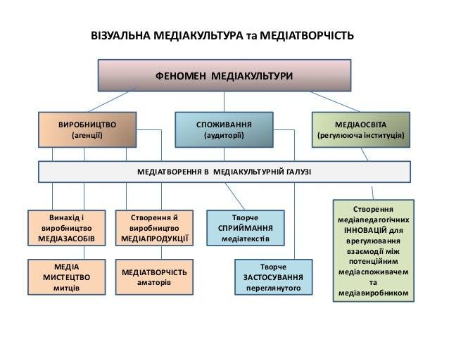 ВІЗУАЛЬНА МЕДІАКУЛЬТУРА та МЕДІАТВОРЧІСТЬ ФЕНОМЕН МЕДІАКУЛЬТУРИ ВИРОБНИЦТВО (агенції) Винахід і виробництво МЕДІАЗАСОБІВ С...