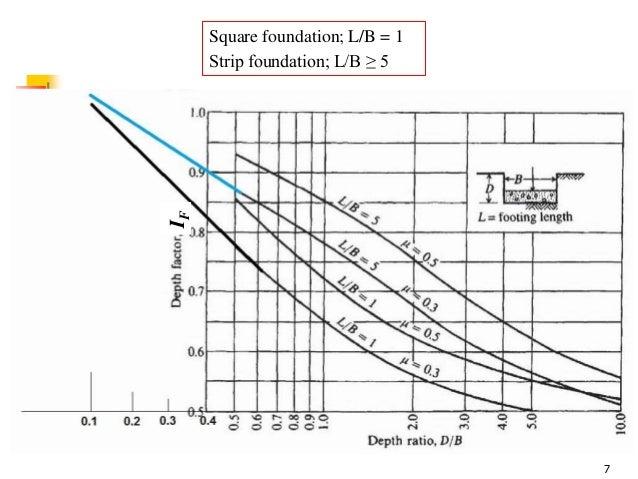 Geotechnical Engineering-II [Lec #14: Timoshenko & Goodier