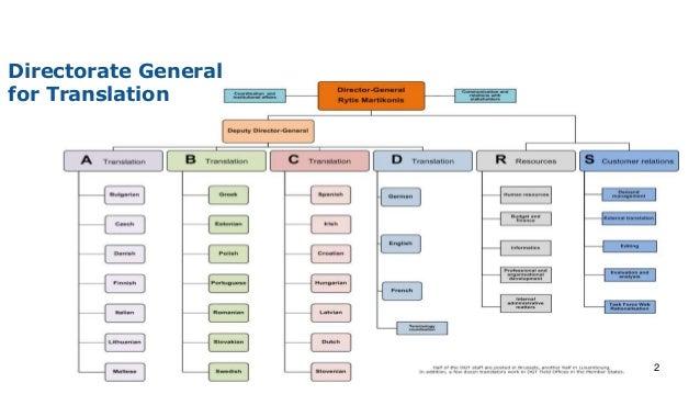 2 Directorate General for Translation