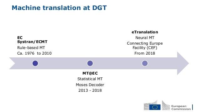 EC Systran/ECMT Rule-based MT Ca. 1976 to 2010 MT@EC Statistical MT Moses Decoder 2013 - 2018 eTranslation Neural MT Conne...