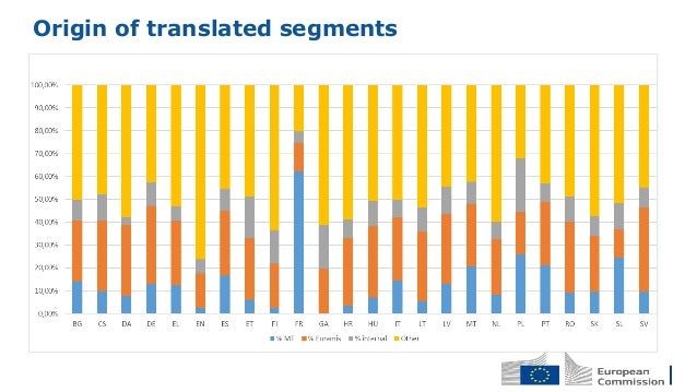 Origin of translated segments