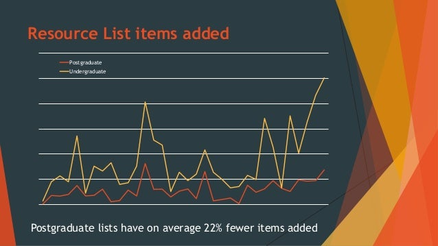 Recommendations  Continue to monitor and improve lists  Promote flexibility of Resource Lists  Promote content for inde...
