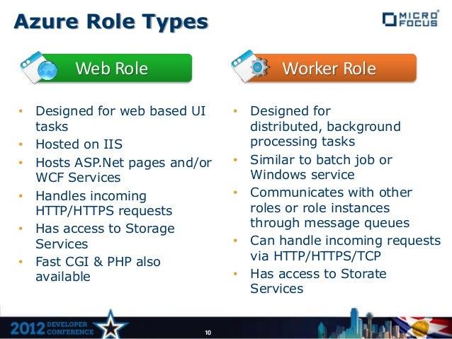 Azure Role Types        Web Role                      Worker Role• Designed for web based UI    • Designed for  tasks     ...