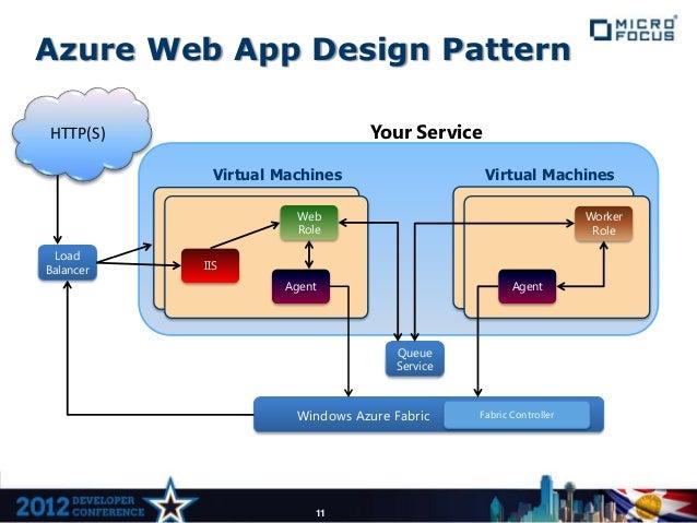 Azure Web App Design PatternHTTP(S)                           Your Service             Virtual Machines                   ...