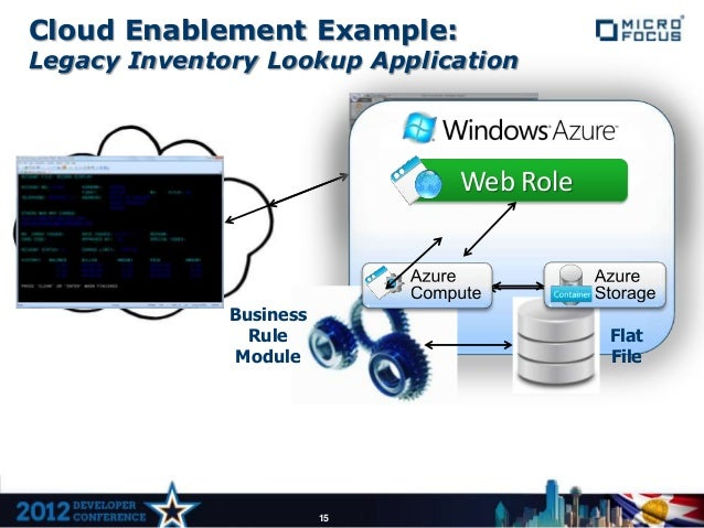 Cloud Enablement Example:Legacy Inventory Lookup Application                                       CICS                   ...