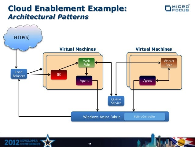 Cloud Enablement Example:Architectural Patterns HTTP(S)               Virtual Machines                    Virtual Machines...