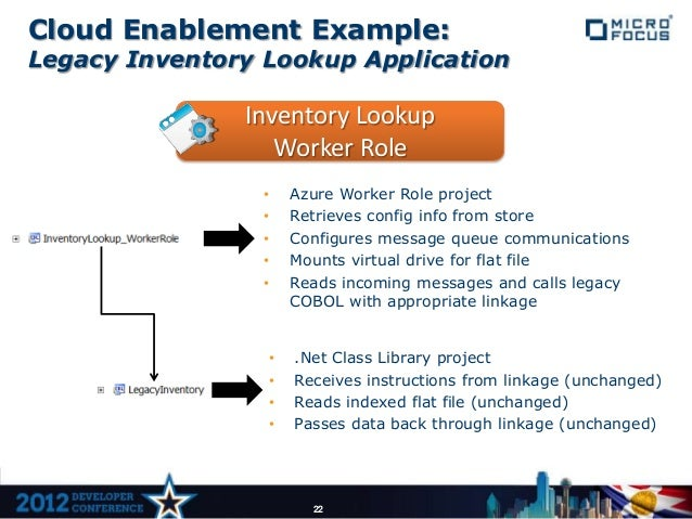 Cloud Enablement Example:Legacy Inventory Lookup Application               Inventory Lookup                  Worker Role  ...