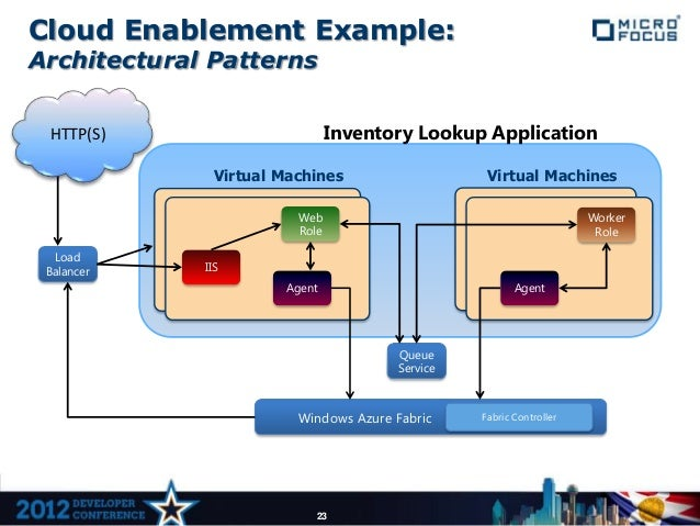Cloud Enablement Example:Architectural Patterns HTTP(S)                        Inventory Lookup Application               ...