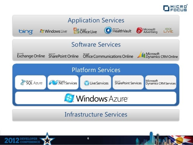 Application Services  Software Services  Platform ServicesInfrastructure Services        6