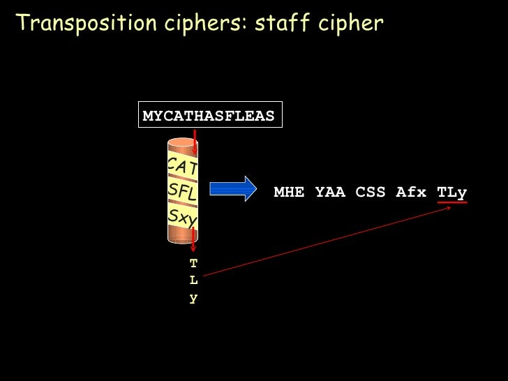 Cryptography (Distributed computing)