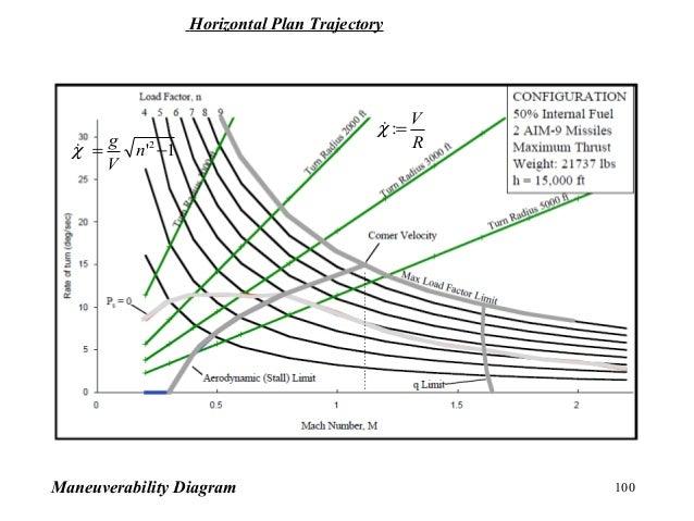100Maneuverability Diagram R V =:χ 1'2 −= n V g χ Horizontal Plan Trajectory