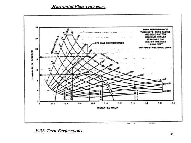 101 F-5E Turn Performance Horizontal Plan Trajectory
