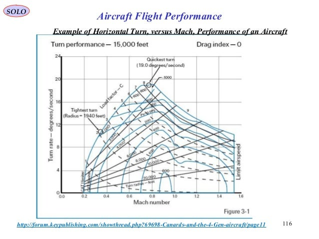 116http://forum.keypublishing.com/showthread.php?69698-Canards-and-the-4-Gen-aircraft/page11 Example of Horizontal Turn, v...