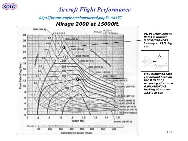 117 Mirage 2000 at 15000ft. http://forums.eagle.ru/showthread.php?t=98497 Max sustained rate (at around 6.5G on the 0 Ps l...