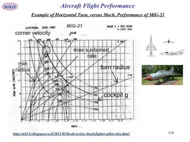 118http://n631s.blogspot.co.il/2011/03/book-review-boyd-fighter-pilot-who.html Example of Horizontal Turn, versus Mach, Pe...