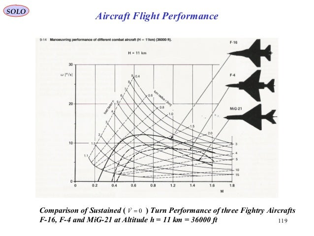 SOLO 119 Aircraft Flight Performance Comparison of Sustained ( ) Turn Performance of three Fightry Aircrafts F-16, F-4 and...