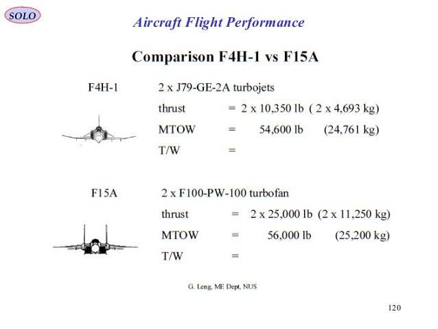 120 SOLO Aircraft Flight Performance