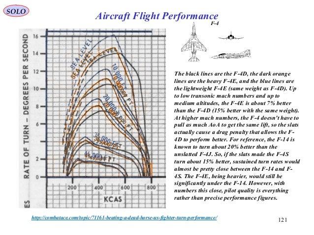 121 The black lines are the F-4D, the dark orange lines are the heavy F-4E, and the blue lines are the lightweight F-4E (s...