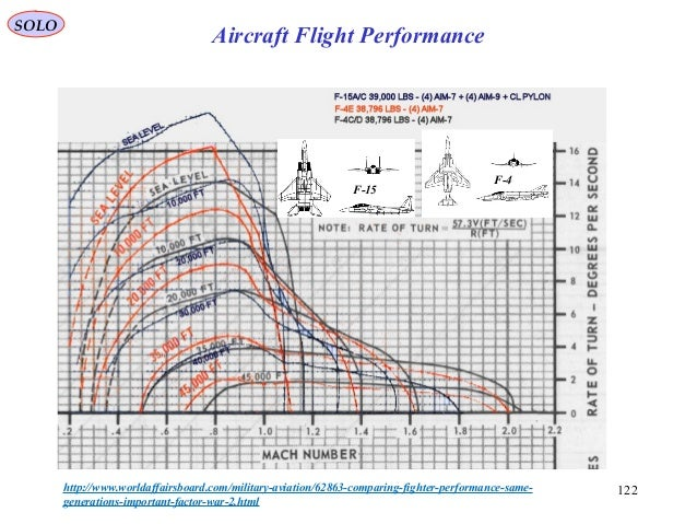 122http://www.worldaffairsboard.com/military-aviation/62863-comparing-fighter-performance-same- generations-important-fact...