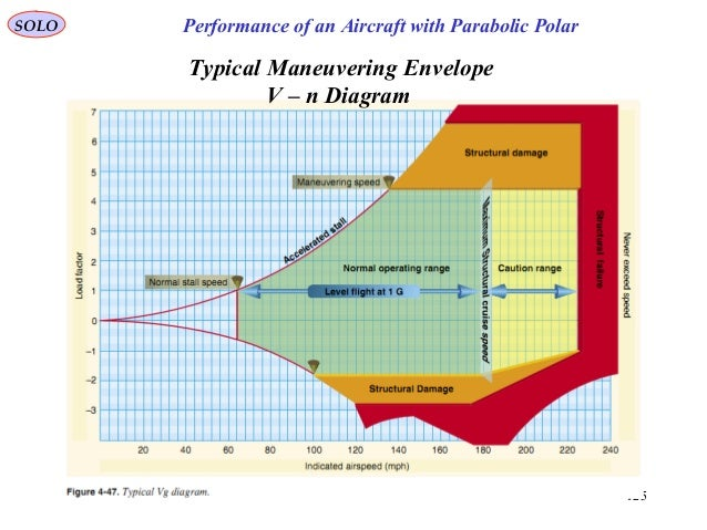 125 Typical Maneuvering Envelope V – n Diagram Performance of an Aircraft with Parabolic PolarSOLO