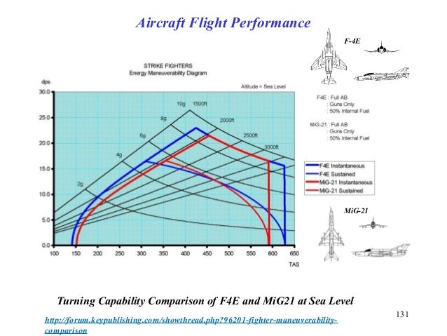 131 Turning Capability Comparison of F4E and MiG21 at Sea Level http://forum.keypublishing.com/showthread.php?96201-fighte...