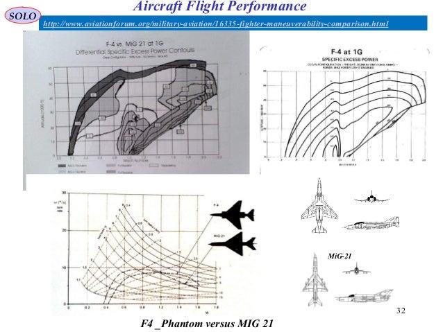 132 http://www.aviationforum.org/military-aviation/16335-fighter-maneuverability-comparison.html F4 _Phantom versus MIG 21...