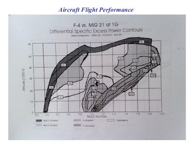 133 Aircraft Flight Performance
