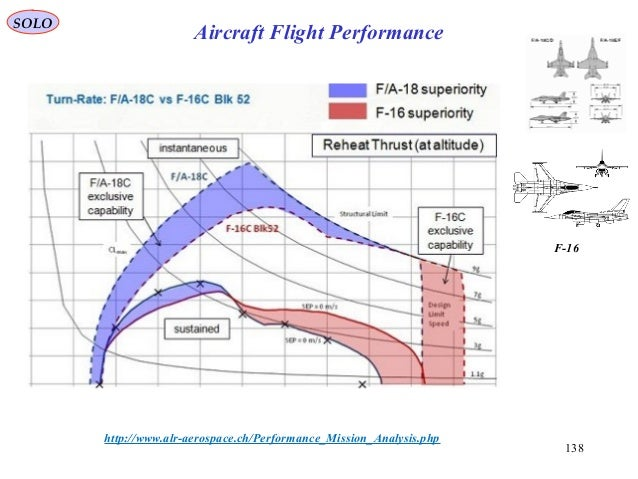 138 http://www.alr-aerospace.ch/Performance_Mission_Analysis.php F-16 SOLO Aircraft Flight Performance