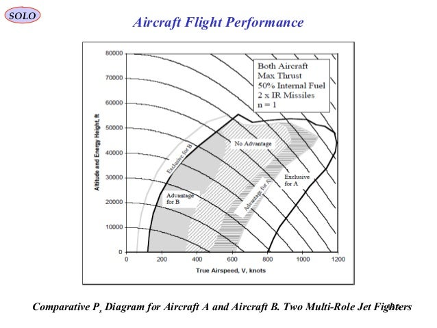 139Comparative Ps Diagram for Aircraft A and Aircraft B. Two Multi-Role Jet Fighters SOLO Aircraft Flight Performance