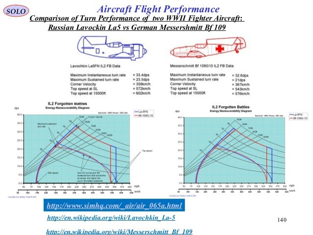 140 http://www.simhq.com/_air/air_065a.html http://en.wikipedia.org/wiki/Lavochkin_La-5 Comparison of Turn Performance of ...