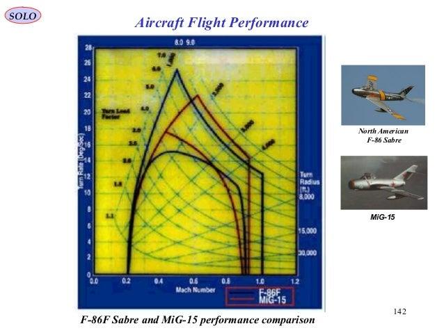 142 F-86F Sabre and MiG-15 performance comparison North American F-86 Sabre MiG-15 SOLO Aircraft Flight Performance