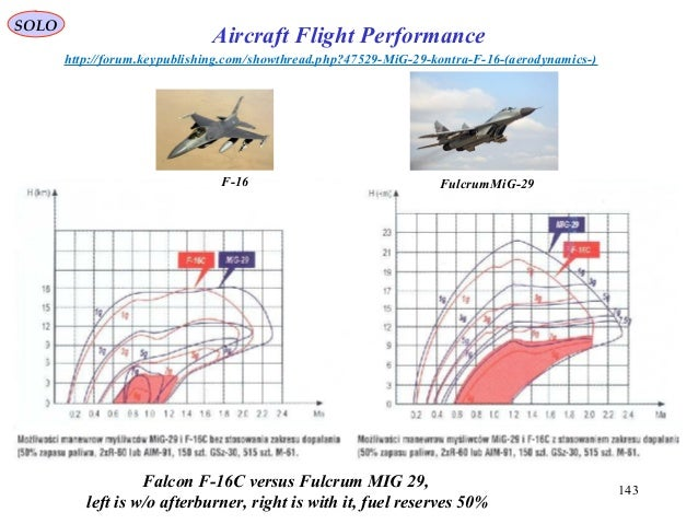 143 Falcon F-16C versus Fulcrum MIG 29, left is w/o afterburner, right is with it, fuel reserves 50% http://forum.keypubli...