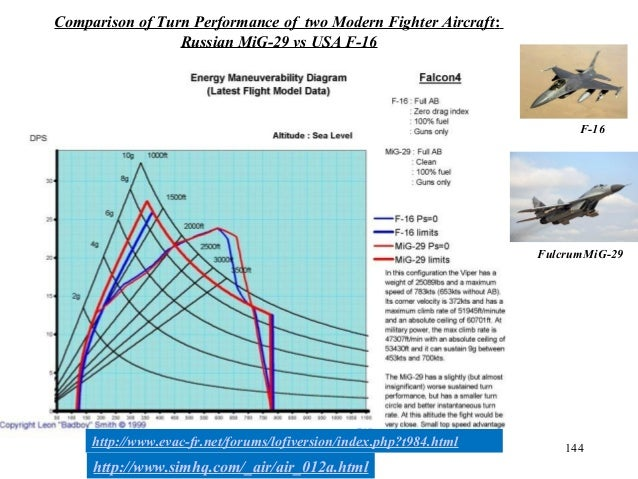 144 Comparison of Turn Performance of two Modern Fighter Aircraft: Russian MiG-29 vs USA F-16 FulcrumMiG-29 F-16 http://ww...