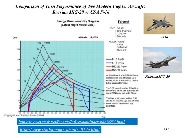 145 Comparison of Turn Performance of two Modern Fighter Aircraft: Russian MiG-29 vs USA F-16 FulcrumMiG-29 F-16 http://ww...
