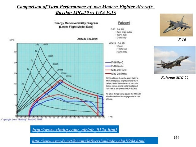 146 http://www.simhq.com/_air/air_012a.html Comparison of Turn Performance of two Modern Fighter Aircraft: Russian MiG-29 ...