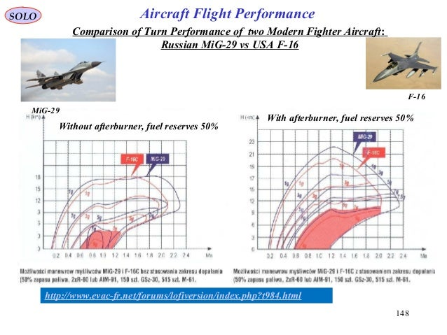 148 http://www.evac-fr.net/forums/lofiversion/index.php?t984.html Comparison of Turn Performance of two Modern Fighter Air...