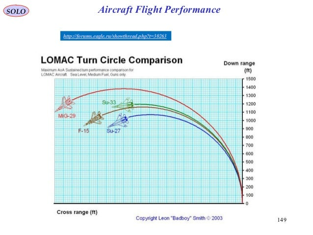 149 http://forums.eagle.ru/showthread.php?t=30263 SOLO Aircraft Flight Performance