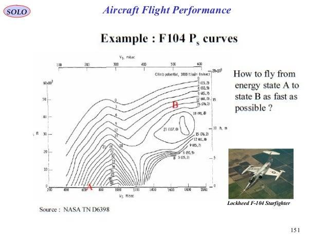 151 Lockheed F-104 Starfighter SOLO Aircraft Flight Performance