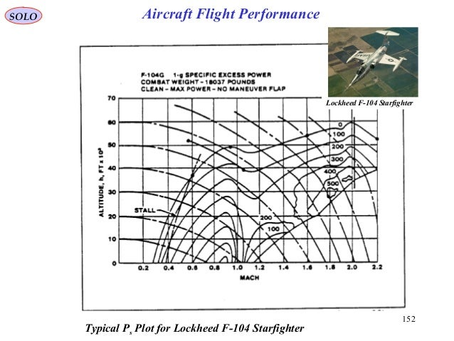 152 Typical Ps Plot for Lockheed F-104 Starfighter Lockheed F-104 Starfighter SOLO Aircraft Flight Performance