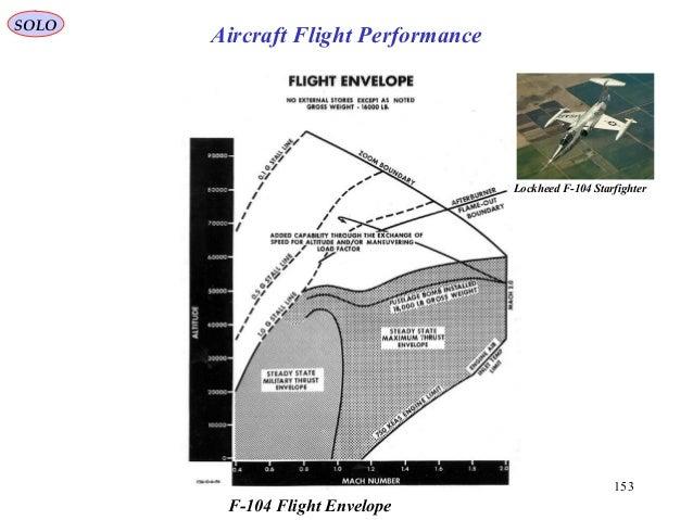 153 SOLO Aircraft Flight Performance F-104 Flight Envelope Lockheed F-104 Starfighter