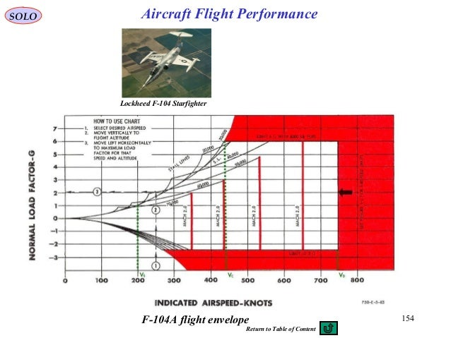 154F-104A flight envelope Lockheed F-104 Starfighter SOLO Aircraft Flight Performance Return to Table of Content