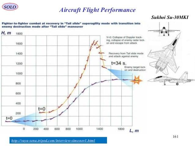 161 Sukhoi Su-30MKI SOLO Aircraft Flight Performance http://vayu-sena.tripod.com/interview-simonov1.html