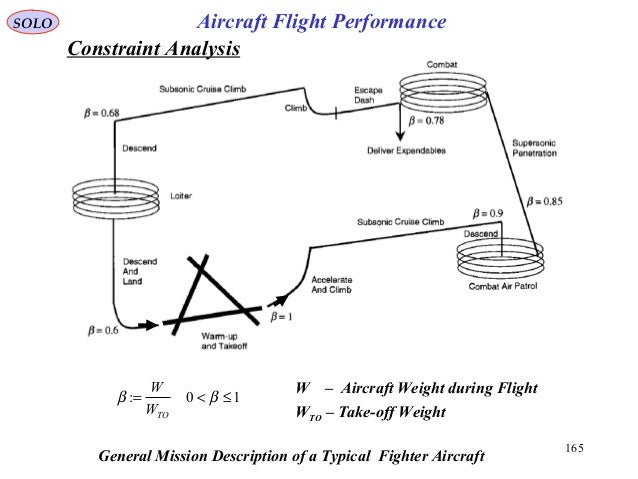 165 SOLO Aircraft Flight Performance General Mission Description of a Typical Fighter Aircraft 10: ≤<= ββ TOW W WTO – Take...
