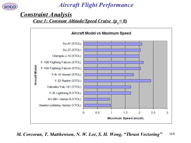"""168M. Corcoran, T. Matthewson, N. W. Lee, S. H. Wong, """"Thrust Vectoring"""" Case 1: Constant Altitude/Speed Cruise (ps = 0) S..."""