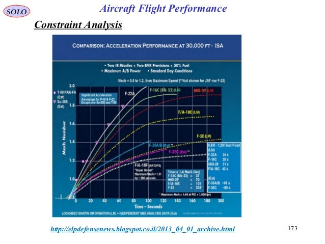 173http://elpdefensenews.blogspot.co.il/2013_04_01_archive.html Constraint Analysis SOLO Aircraft Flight Performance