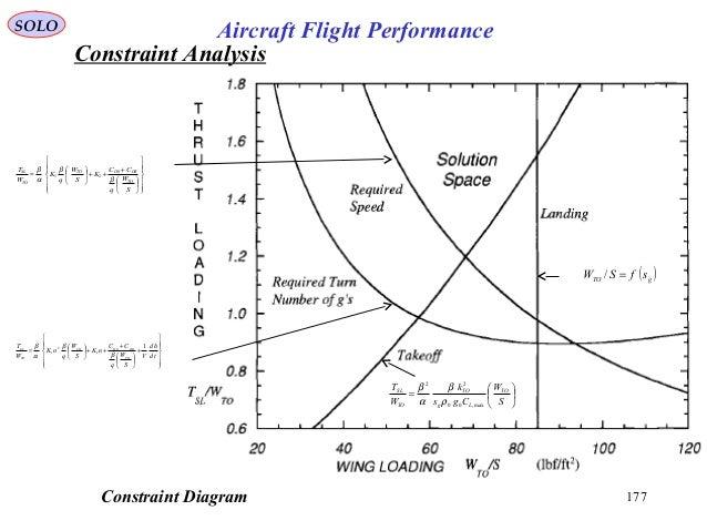 177Constraint Diagram SOLO Aircraft Flight Performance                   + ++      = S W q CC K ...