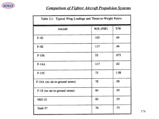 178 Comparison of Fighter Aircraft Propulsion Systems SOLO