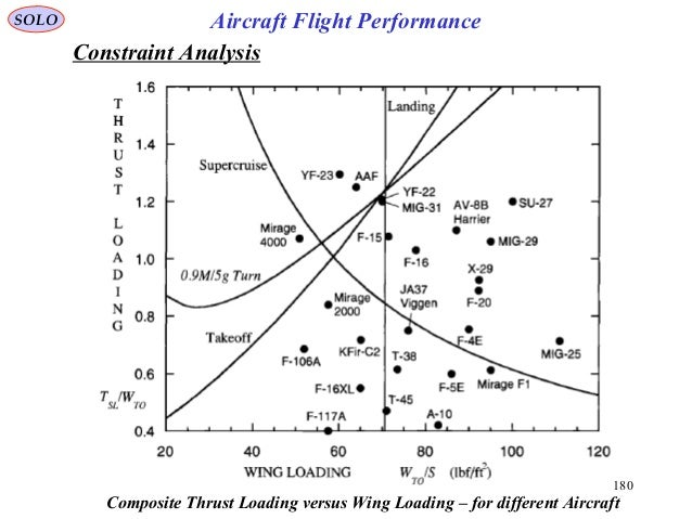 180 SOLO Aircraft Flight Performance Composite Thrust Loading versus Wing Loading – for different Aircraft Constraint Anal...